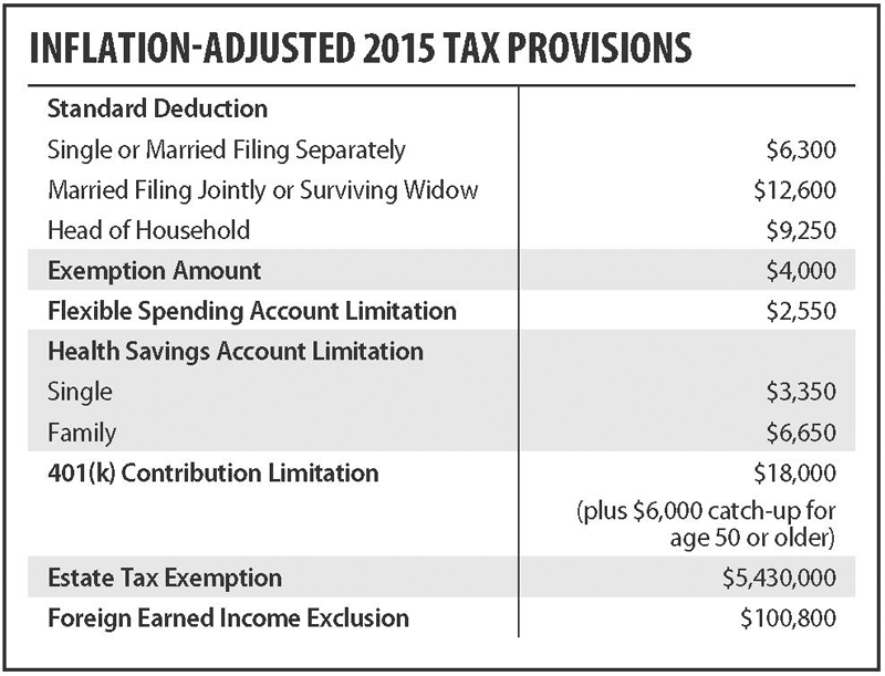 InflationAdjusted2015TaxProvisions