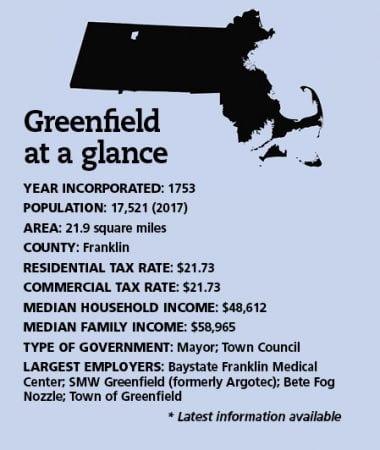 greenfieldfact